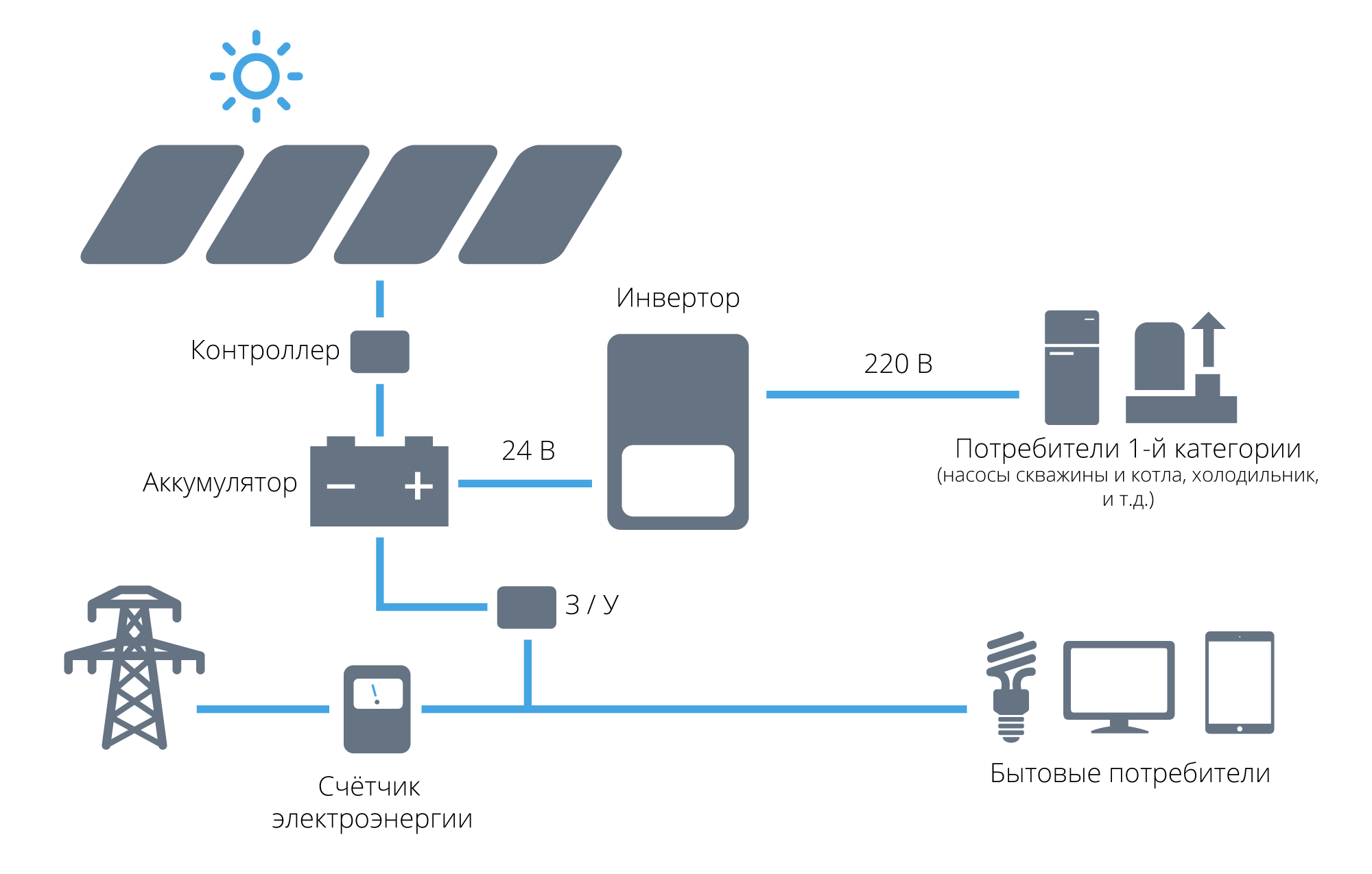 Схема работы аккумуляторной солнечной электростанции