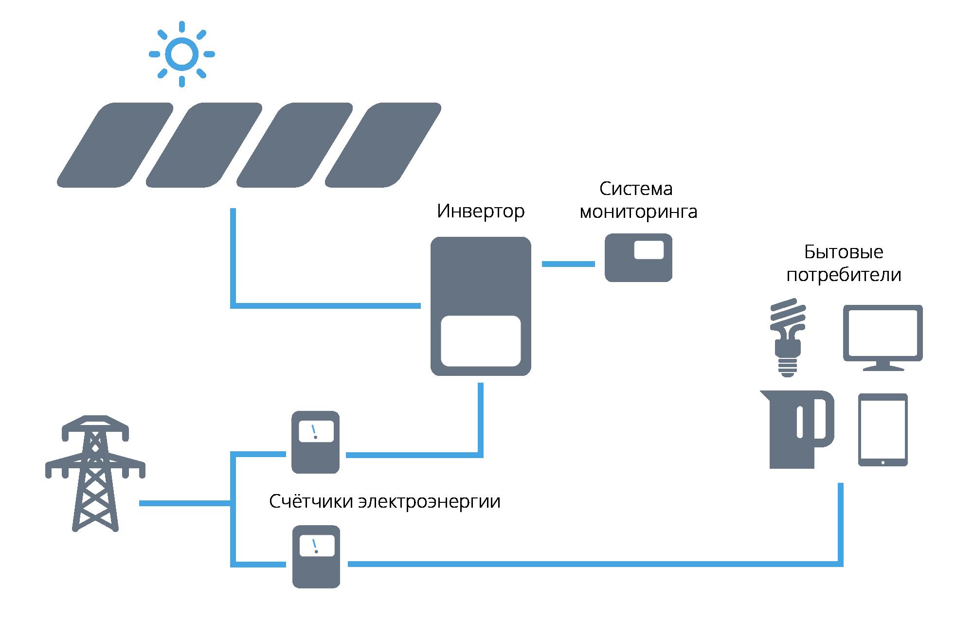Схема работы солнечной электростанции по зелёному тарифу